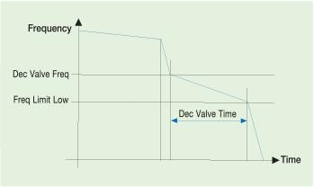 تصویر اینورتر H100 - Deceleration Valve Ramp