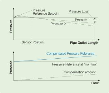تصویر اینورتر H100 - Flow Compensation